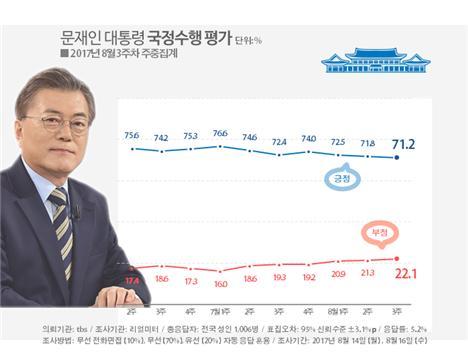 취임 100일 문 대통령 지지율 71.2%로 여전히 강세(자료=리얼미터)