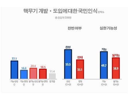 핵무기 개발·도입 찬성 54%, 실현 가능 50%(자료=리얼미터)