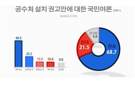 """""""공수처 설치안, 찬성 69% VS 반대 22%""""(자료=리얼미터)"""