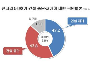 """""""신고리5·6호기 초박빙…중단 43.8% vs 재개 43.2%""""(자료=리얼미터)"""
