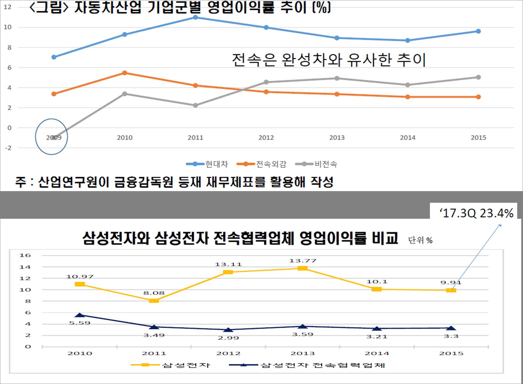 자동차/전자업종 기업군별 영업이익률 추이<출처 : 산업연구원>