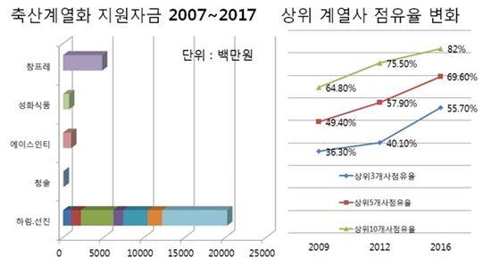 축산계열화 지원자금 도표 <자료=김현권 의원실>