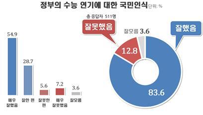 수능 연기 결정, 잘했다 83.6% vs 잘못했다 12.8%(자료=리얼미터)