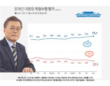 문 대통령 73%로 상승세 지속(자료=리얼미터)