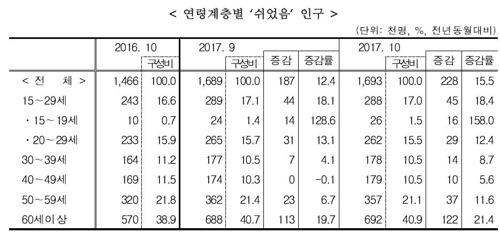 통계청 자료<사진=연합뉴스>