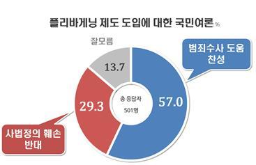 플리바게닝 제도 도입, 찬성 57% vs 반대 29%(자료=리얼미터)