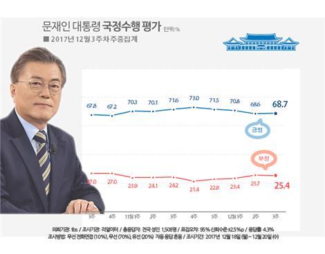 문재인 대통령 지지율 68.7%…하락세 멈춰(자료=리얼미터)