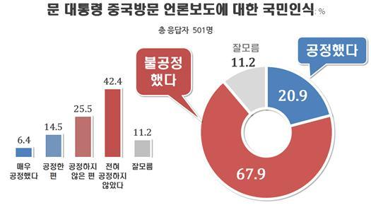 文 대통령 중국방문 언론보도, 불공정했다 68% vs 공정했다 21%(자료=리얼미터)