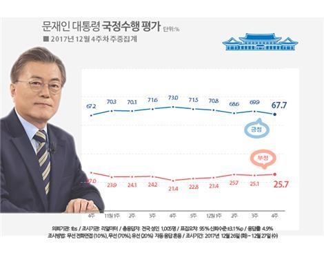 문 대통령 다시 내림세 67.7%(자료=리얼미터)