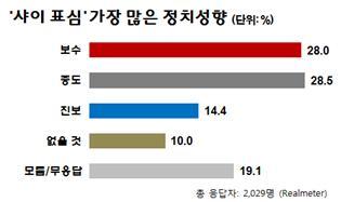 샤이표심,  중도 28.5% > 보수 28.0% > 진보 14.4%(자료=리얼미터)