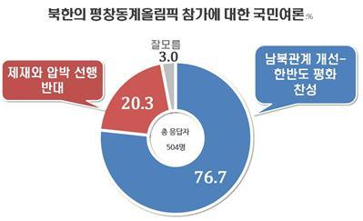 """""""北 평창올림픽 참가, 남북관계 개선 위해 찬성"""" 78%(자료=리얼미터)"""