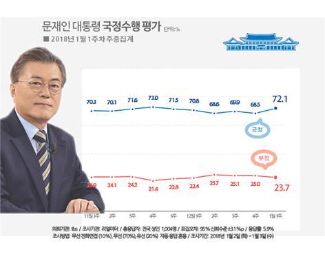 새해 문 대통령 지지율 72.1%(자료=리얼미터)