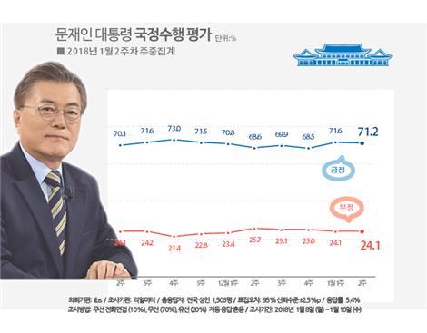 남북회담·신년회견 효과로 문 대통령 국정지지율 71.2%(자료=리얼미터)