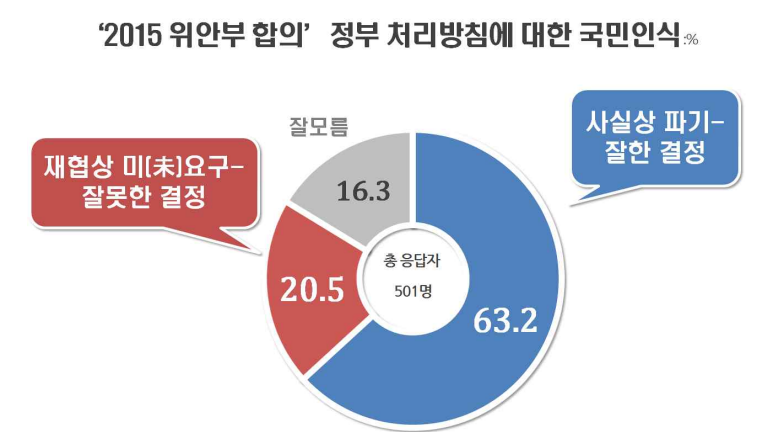 """""""위안부합의 후속조치, 잘했다 63.2% vs 잘못했다 20.5%""""(자료=리얼미터)"""