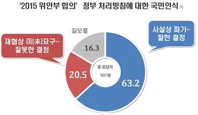 """한일 위안부 합의 후속조치 """"잘했다"""" 63.2%(자료=리얼미터)"""