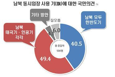 평창올림픽 남북 동시입장, 태극기·인공기 49.4% vs 한반도기 40.5%(자료=리얼미터)