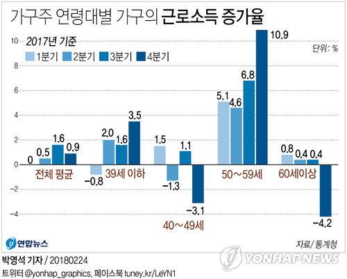 연령대별 근로소득 증가율<그래픽=연합>
