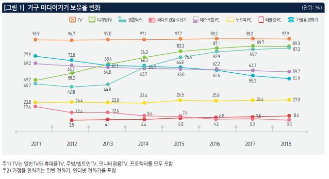 가구 미디어기기 보유율 <자료=연합=정보통신정책연구원>