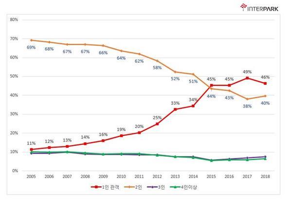 2005∼2018 인터파크 예매자 비율<사진=연합뉴스>