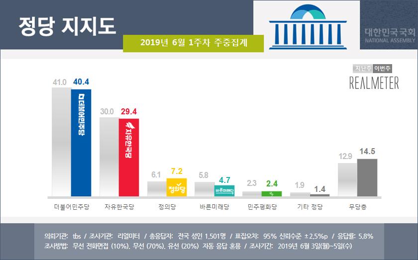 6월 1주차 정당 지지율 <사진=리얼미터>