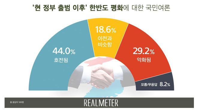 <리얼미터 제공>