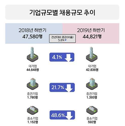 기업규모별 채용 추이<사진=연합뉴스>