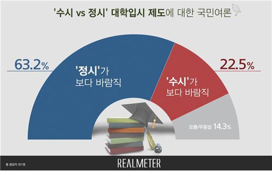 <자료=리얼미터>