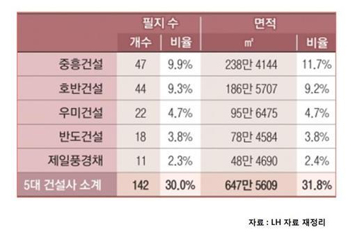 LH 공동주택 용지 5개 건설사 분양 비중(2008∼2018년) <사진=연합>