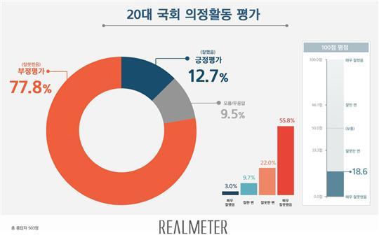 20대 국회 의정활동, 부정평가 77.8% vs 긍정평가 12.7%