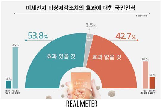"""미세먼지 비상저감조치 효과, """"있을 것"""" 54% vs """"없을 것"""" 43%"""