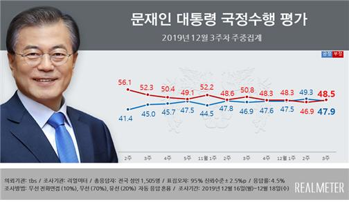 문 대통령 국정지지율, 긍정 47.9% vs 부정 48.5%