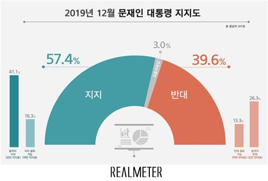 문재인 대통령 지지율 57.4% vs 반대율 39.6%