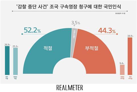 조국 전 장관 사전 구속영장 청구, 적절 52.2% vs 부적절 44.3%