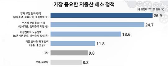 육 부담 완화 정책 27%, 주거비 부담 완화 정책 25%