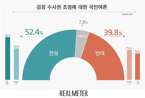 검경 수사권 조정, 찬성 52% vs 반대 40%