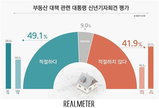 부동산 대책 관련 文대통령 신년기자회견, 적절 49.1% vs 비적절 41.9%