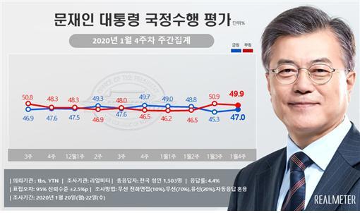 文 대통령, 긍정 47.0% vs 부정 49.9%