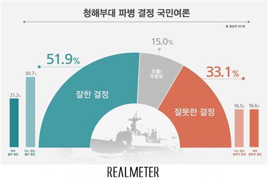 청해부대 파병 결정, 잘한 결정 51.9% vs 잘못한 결정 33.1%