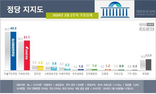 文 대통령, 긍정 46.8% vs 부정 49.4%