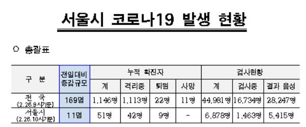 서울시 코로나19 발생 현황(26일 10시 기준)