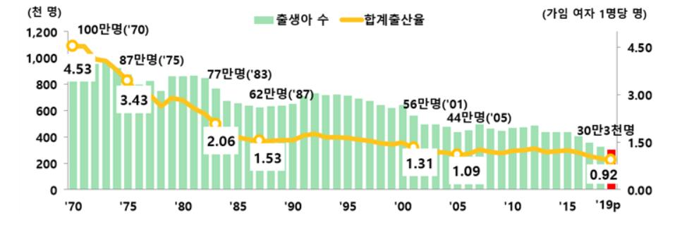 2019 출생아 수 및 합계출산율 표