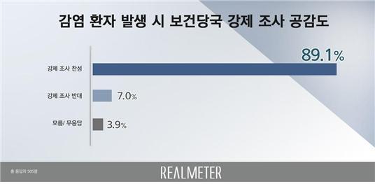 Realmeter survey