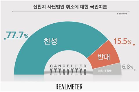 신천지 사단법인 취소, 찬성 77.7% vs. 반대 15.5%