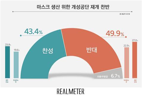 마스크 생산 위한 개성공단 재개,  반대 49.9% vs 찬성 43.4%
