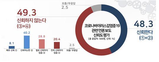 코로나19 관련 언론 보도, 신뢰 안 함 49.3% vs 신뢰함 48.3%