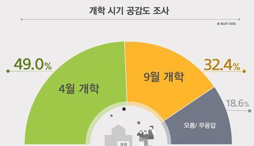개학 시기 공감도, 4월 개학 49.0% vs 9월 개학 32.4%