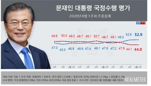 文 대통령, 긍정 52.9% vs 부정 44.0%