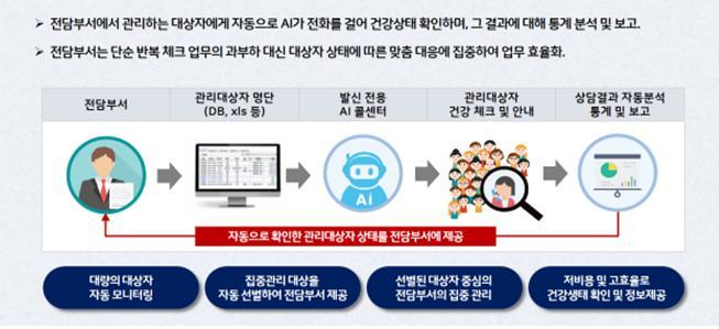 120 다산콜재단 AI 모니터링 콜시스템 도입