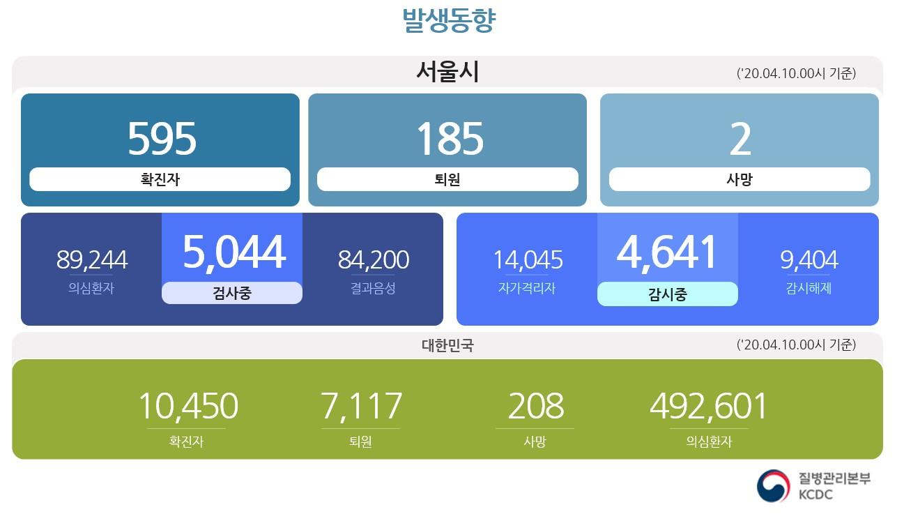4월 10일 오전 10시 기준으로 서울시가 발표한 서울시 코로나19 확진자는 597명이지만 각 자치구가 발표한 확진자를 모두 더하면 600명이 넘는다<사진=서울시>