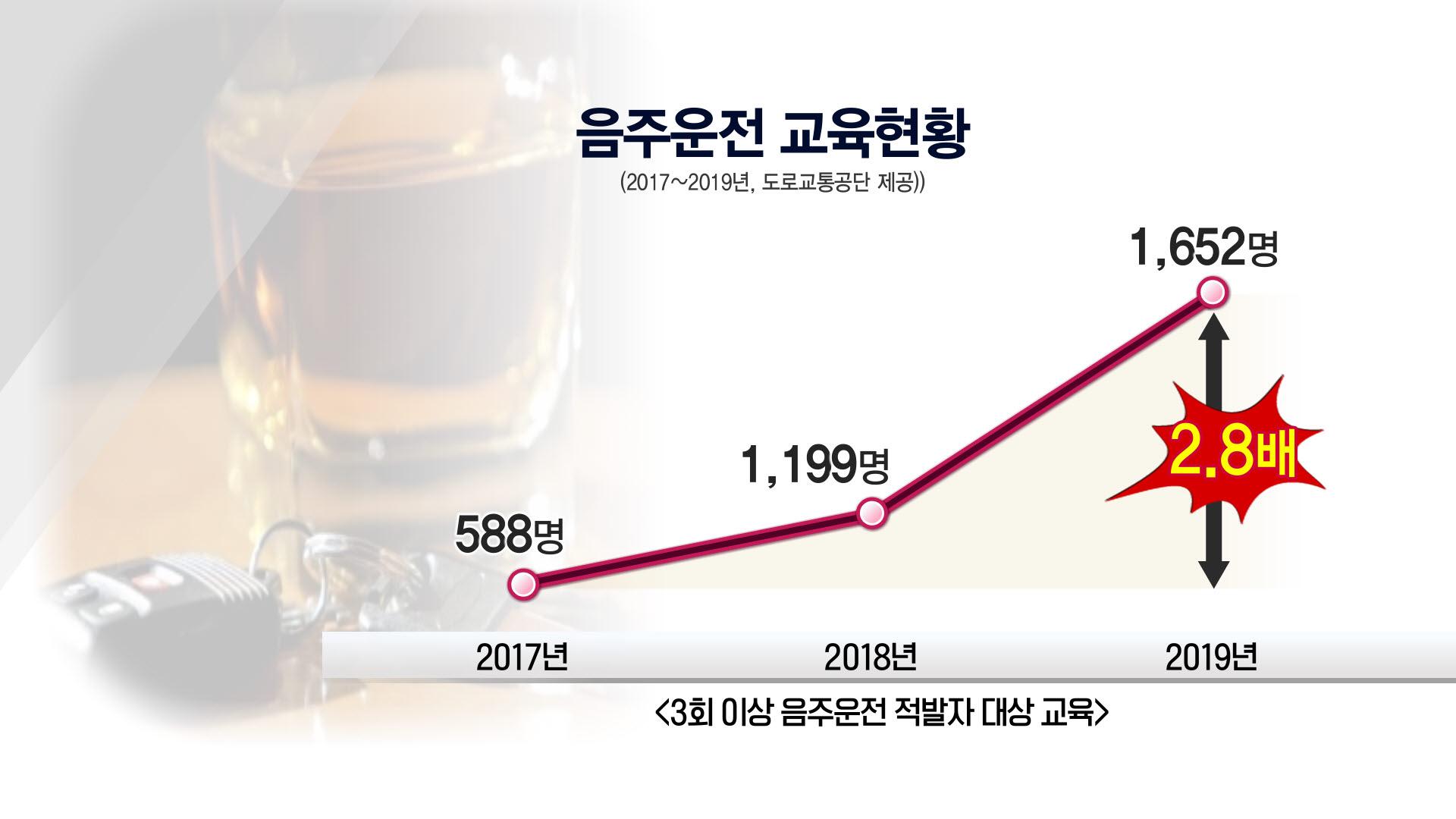 상습 음주운전자 교육현황<2017~2019년, 도로교통공단 제공>